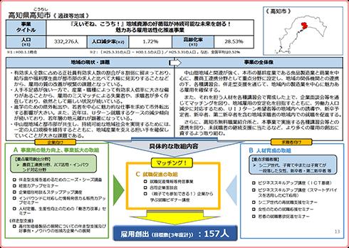 地域雇用活性化推進事業 事業構想概念図